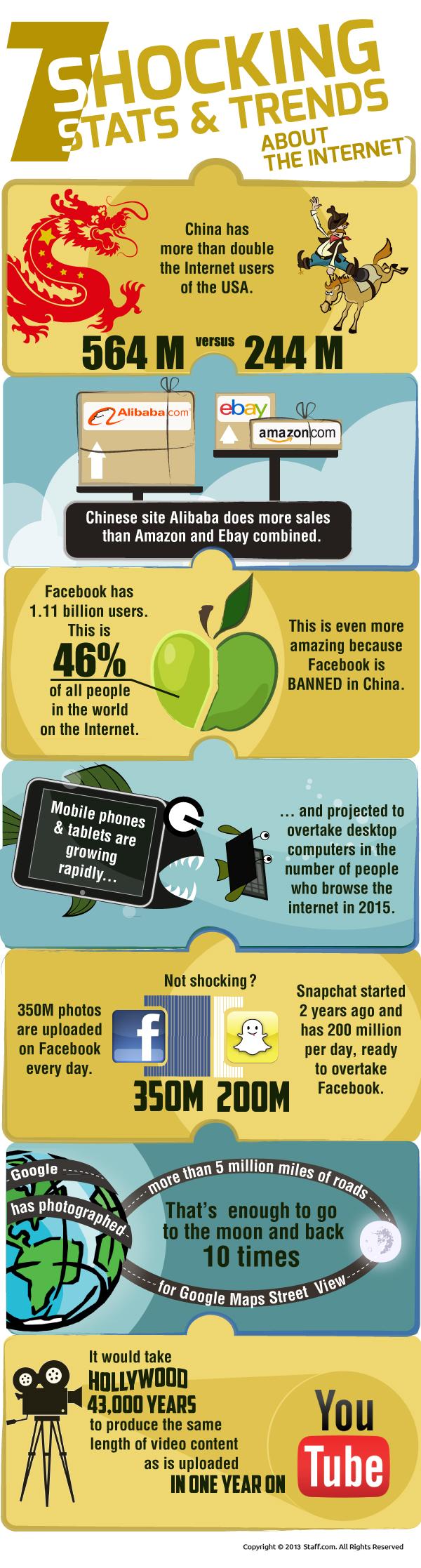 7-shocking-stats