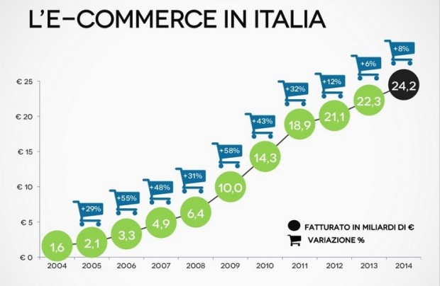 e-commerce Italia